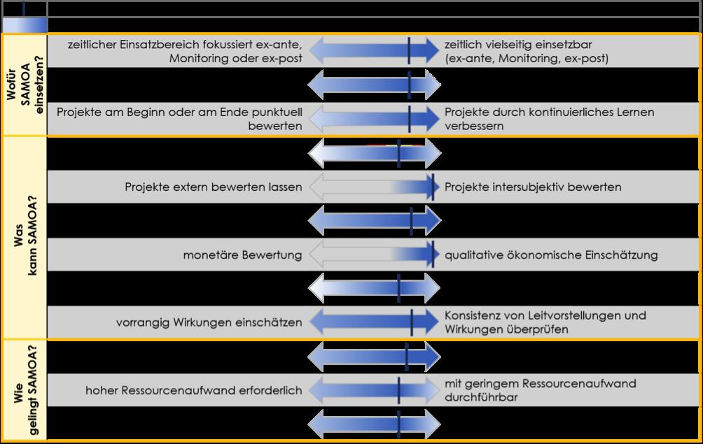 Das Profil beschreibt die Charakeristika des SAMOA Assessments.